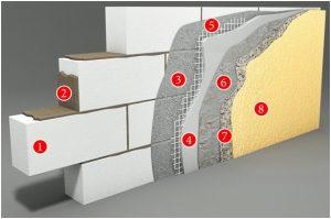 Кирпичные стеновые конструкции домов